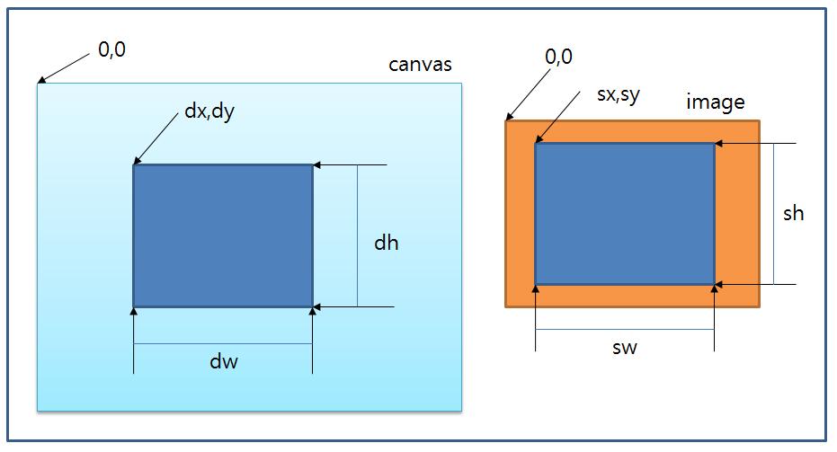 강좌와 팁 - [HTML5] CanvasRenderingContext2D drawImage()